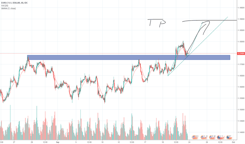 EURUSD: Few times tested resistence turn into support