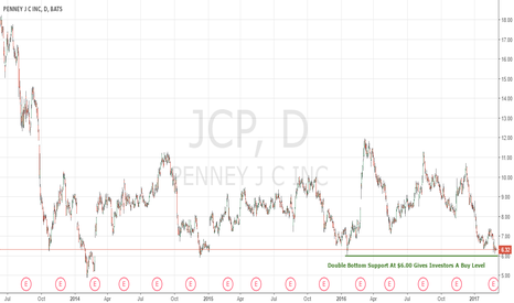 JCP: $JCP At Double Bottom Support, Earnings Were Not Bad Either