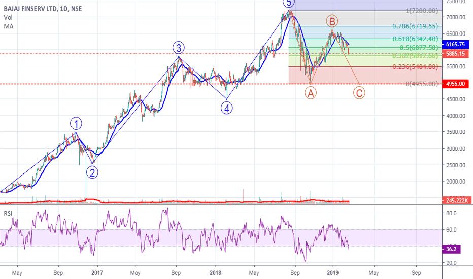 BAJAJFINSV: Bajaj Finserv in Wave C and will complete wave around 5200-5000