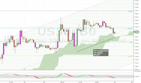 US30: Hidden Bull Divergence?