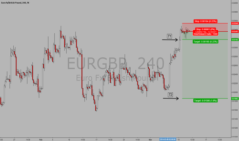 EURGBP: $EURGBP SHORT