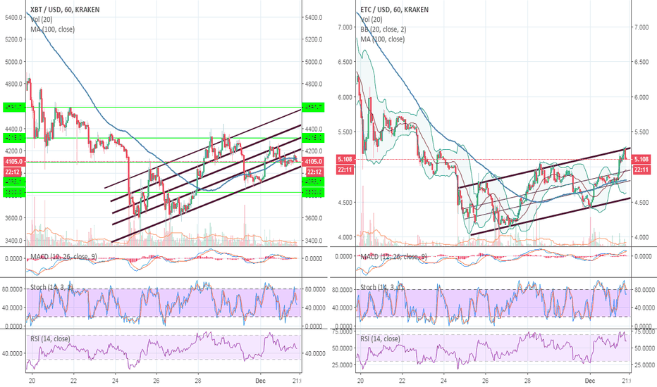 XBTUSD: ETC makes higher high, but still stuck in channel, like Bitcoin
