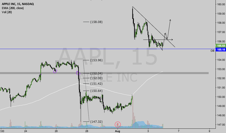 AAPL: $AAPL INTRADAY SETUP. follow me if you are a fan of my work