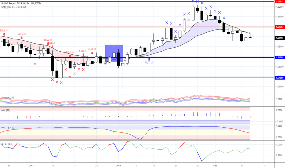 GBPUSD: News background and trading ideas for 13/02/2019