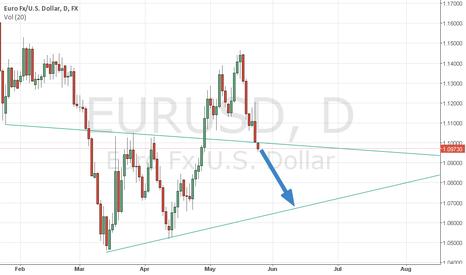 EURUSD: EURUSD short ?