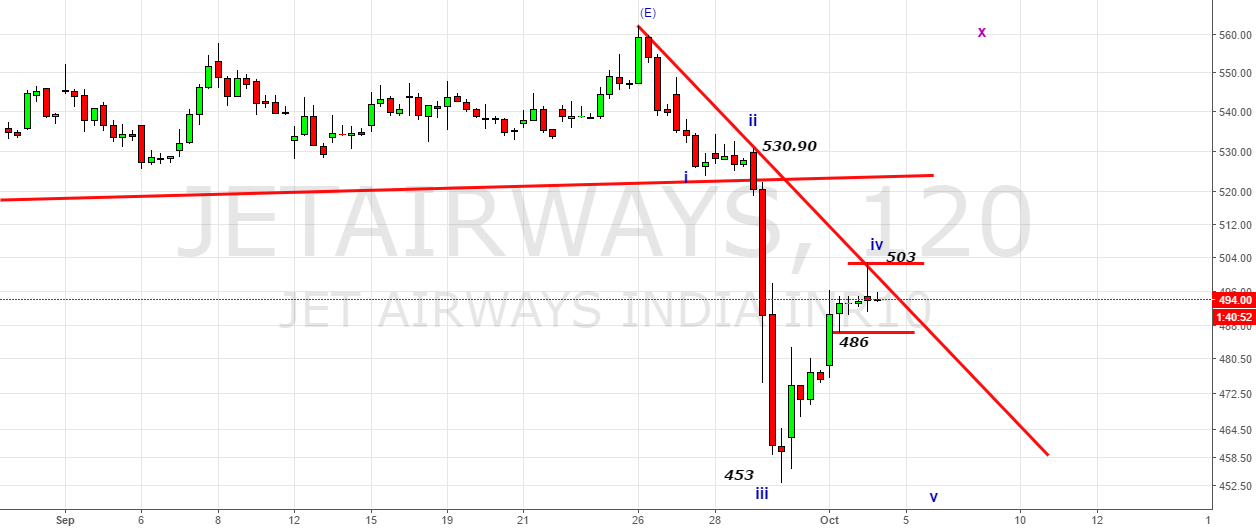 JetAirways- Leaks from Triangle- Resistance@503