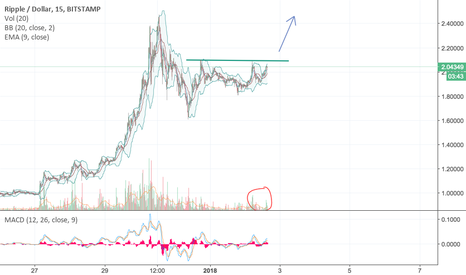 XRPUSD: XRP-USD nearing Break out