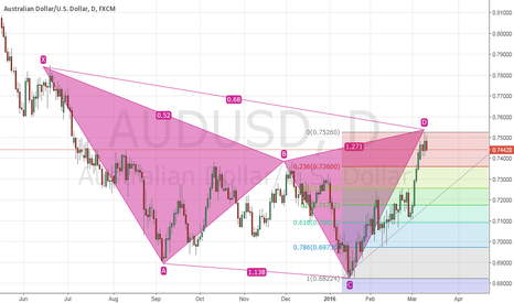 AUDUSD: AUDUSD Bearish Anti Butterfly