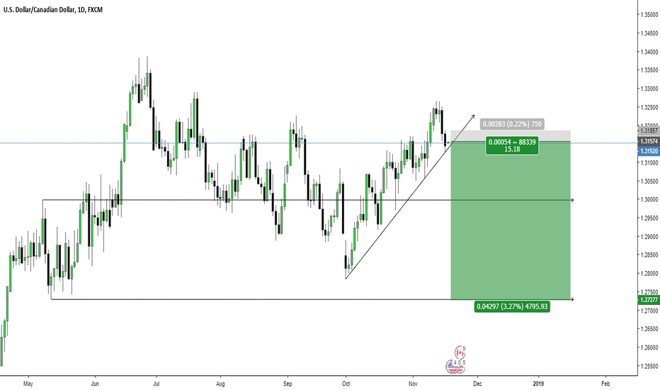 USDCAD: USD/CAD SHORT OPPORTUNITY