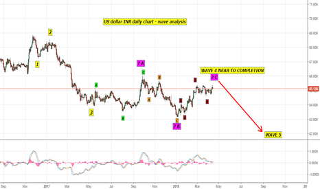 USDINR: ELLIOTT WAVE DAILY CHART AS PER JOEL