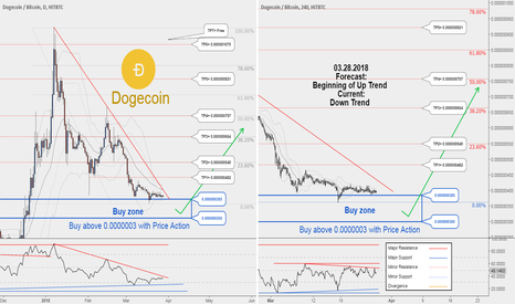 DOGEBTC: There is possibility for the beginning of uptrend in DOGEBTC !!