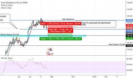 EURJPY: EUR/JPY looking for a Potential short