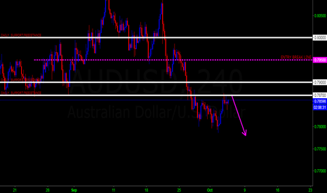 AUDUSD: AUDNZD SELL IDEA