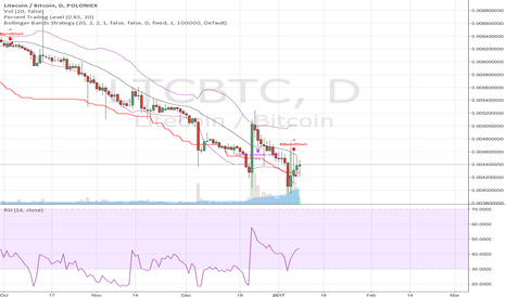 LTCBTC: Short LTC because its not doing what was hoped.