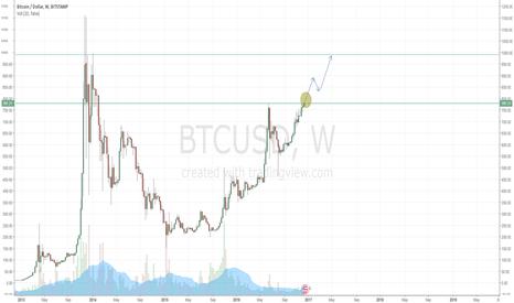 BTCUSD: Bitstamp breaks July 778 Highs - Target ~950-1000