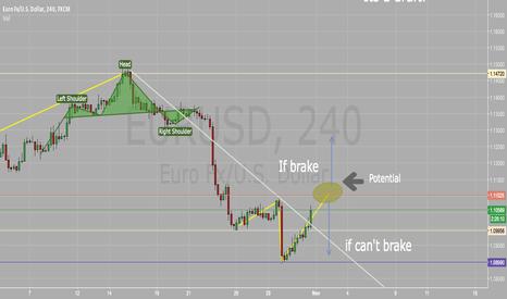 EURUSD: Eur/Usd draft