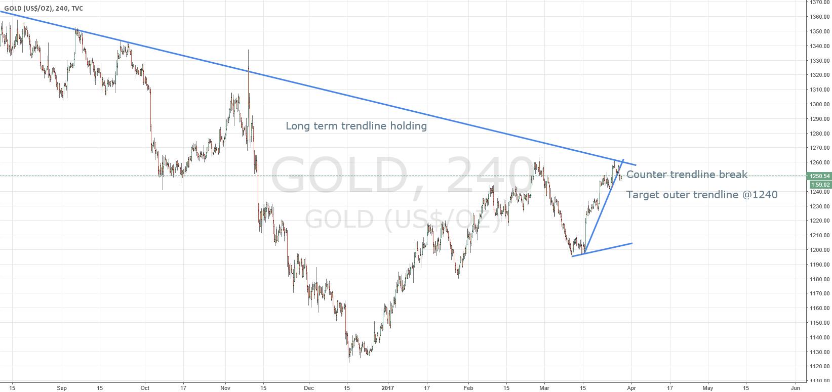 Counter trendline break SHORT on GOLD