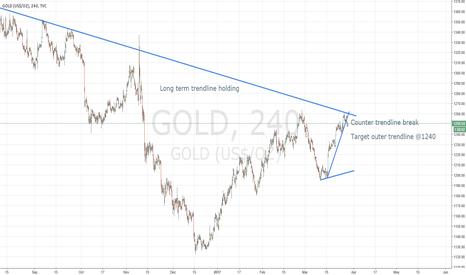 GOLD: Counter trendline break SHORT on GOLD