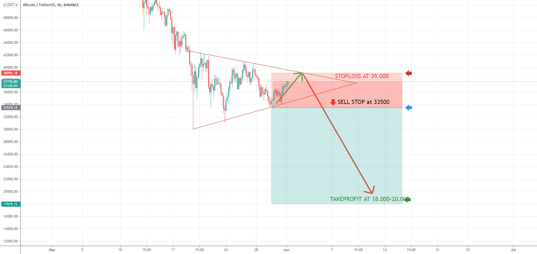 btc long short tradingvisualizza)