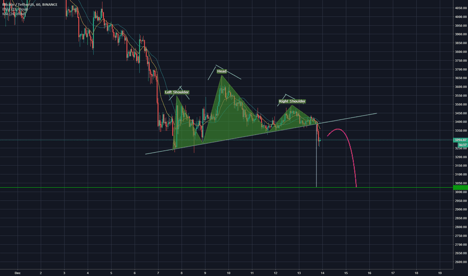 BTCUSDT: BTC H&S to 3000  !