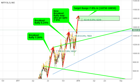 NIFTY: Nifty Target 10750-850 this Expiry #nifty #nifty50 #niftyfuture