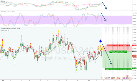 GBPUSD: What do we short in June? GBP