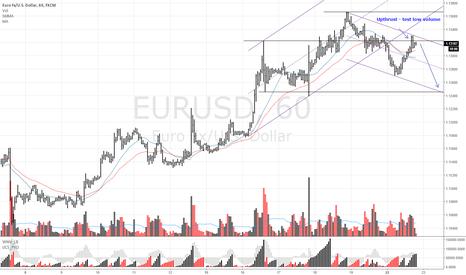 EURUSD: EURUSD Sell upthrust with low volume test