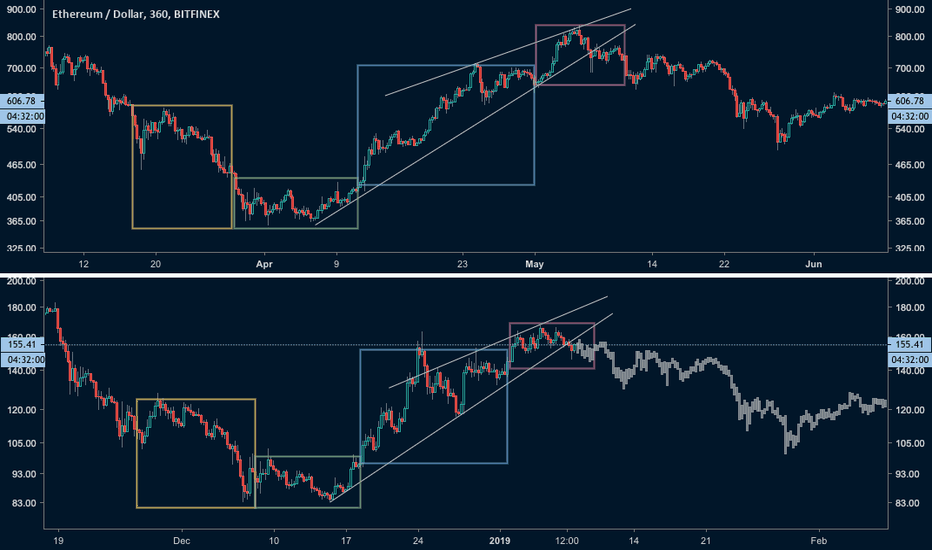 ETHUSD: Ethereum (ETH), Fractal indicating major drop incoming!
