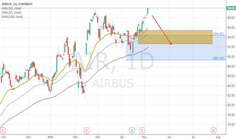 AIR: Long $AIR at pullbacked