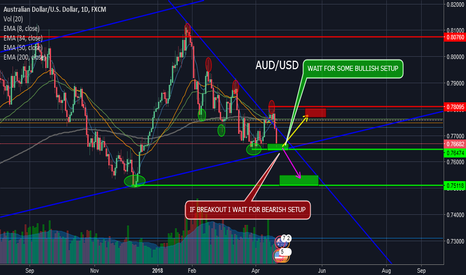 AUDUSD: AUD/USD UP or DOWN? :)