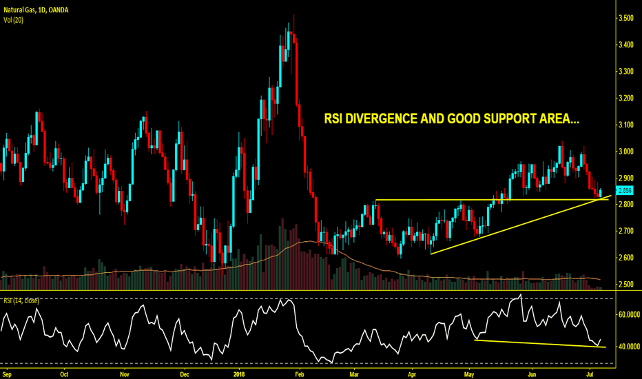 NATGASUSD: Natural Gas RSI divergence & at good support area