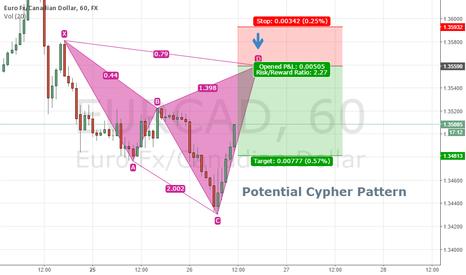 EURCAD: EURCAD 1H - Potential Cypher Pattern
