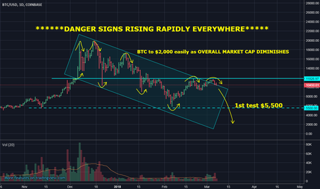 BTCUSD: BTC to test $5,500 then lower