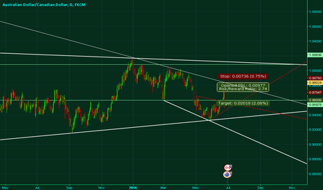 AUDCAD: AUDCAD Fundamentals combined with TA