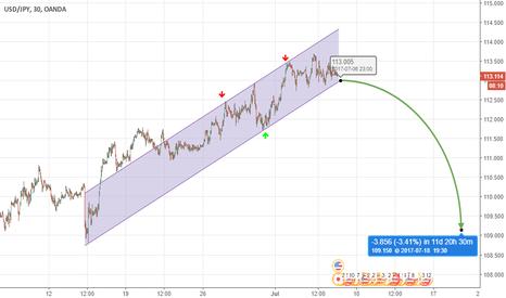 USDJPY: bearish long term USD/JPY