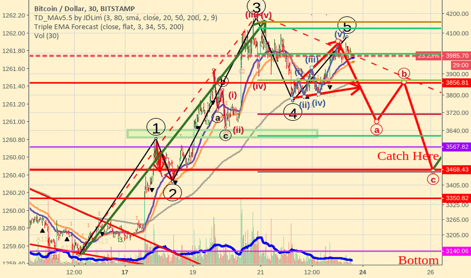 BTCUSD: Bitcoin finished corrective wave A, time to do B