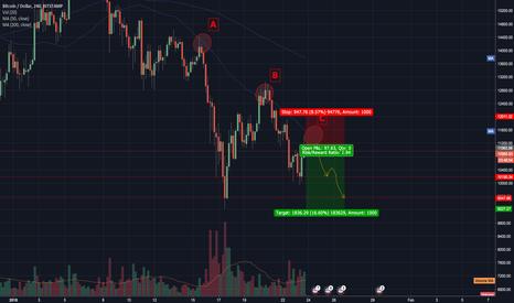 BTCUSD: SHORT BTC/USD 50MA Rejection