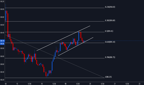 DXY: DXY Sat at bottom of bull Channel
