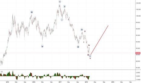 DX1!: Dollar Index - Calling a rally!