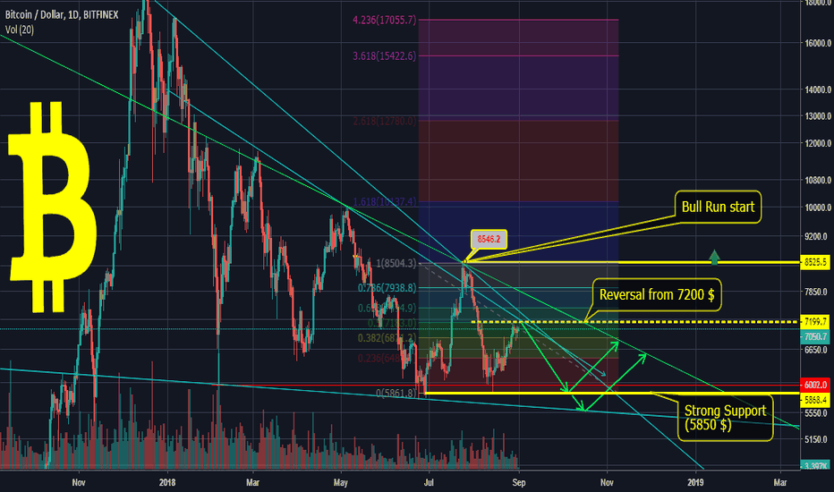 BTCUSD: $BTC $BTCUST - Bearish from 7th Sep 2018