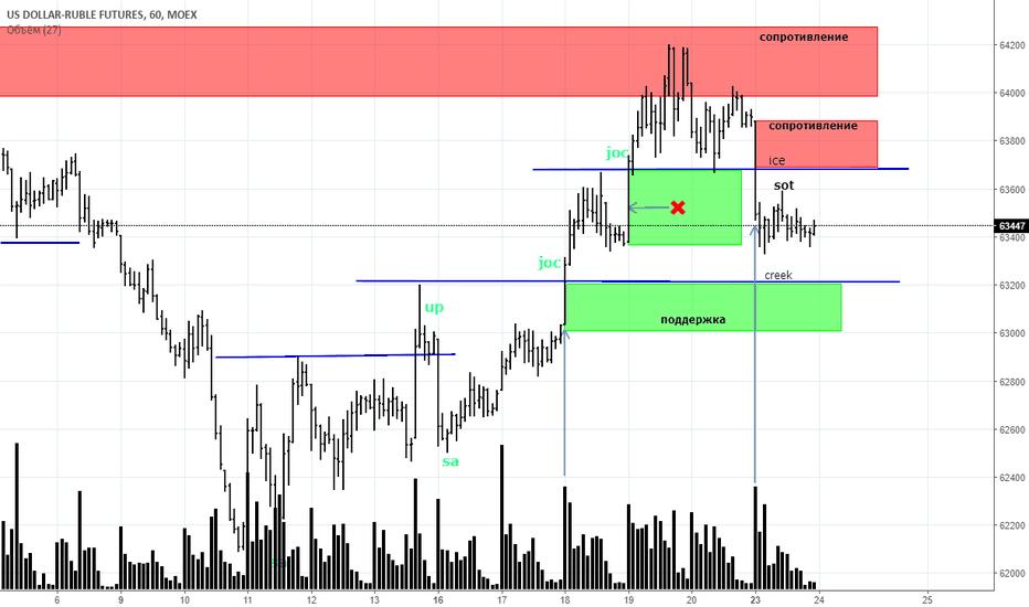 SIU2018: SIU8 (USD/RUB)