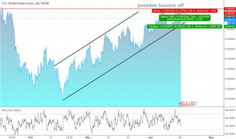 USDCHF: possible sell in threndchanel