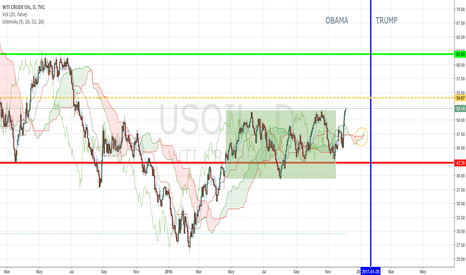 USOIL: STILL LONG ON USOIL