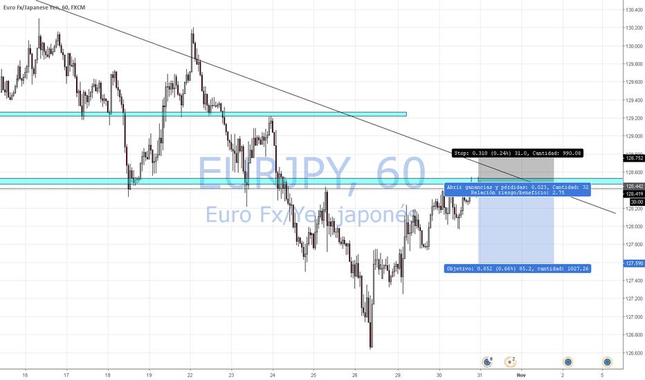 EURJPY: EURJPY Sell by market