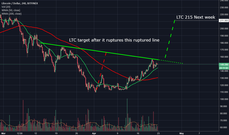 LTCUSD: LTC 215 Next 10 days