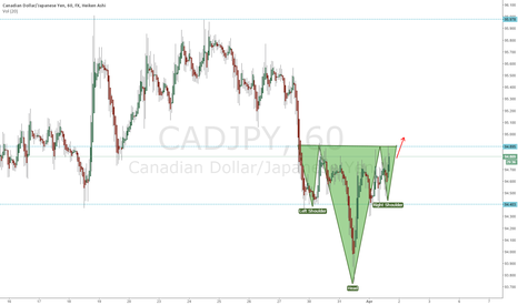 CADJPY: CADJPY Reverse Head n Shoulder formation in play