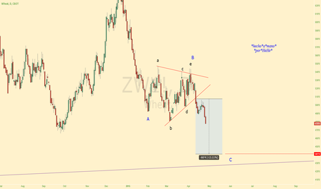 ZW1!: $Wheat - The Running Triangle