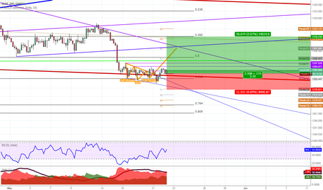 XAUUSD: XAUUSD.GOLD - After shakeout