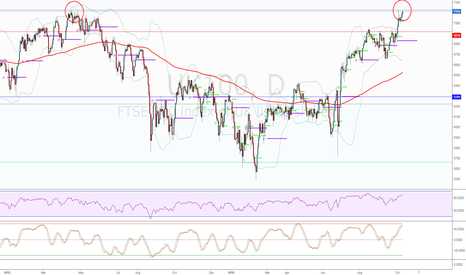 UK100: Potential Double Top in formation on FTSE