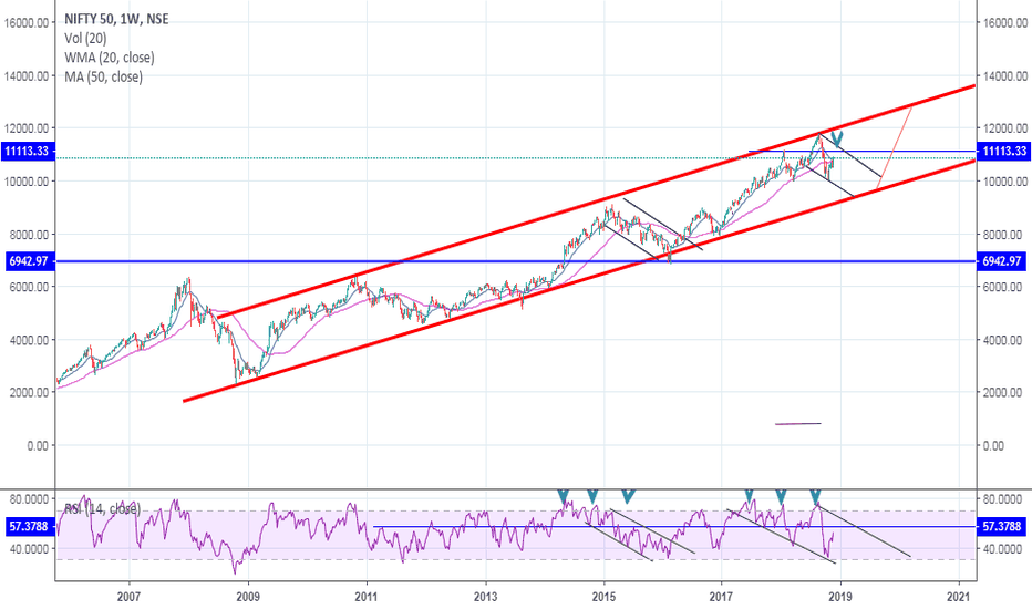NIFTY: weeky chary nifty